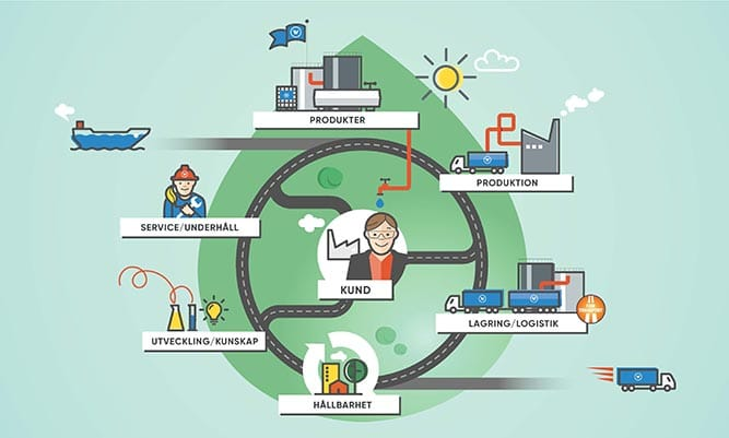 Flödesbild som visar hur Wibax jobbar från inköp fram till leverans hos kund