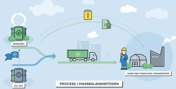 Wibax erbjuder fossilfria landtransporter med HVO